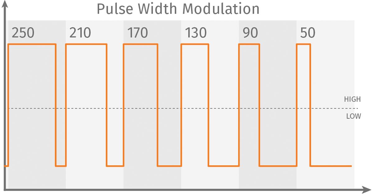 PWM – Pulse Width Modulation