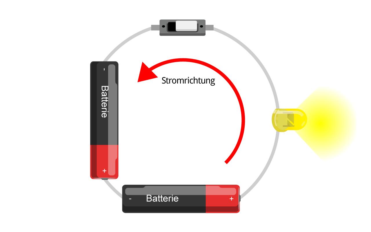 Stromkreis der Taschenlampe  als Kreis aufgebaut