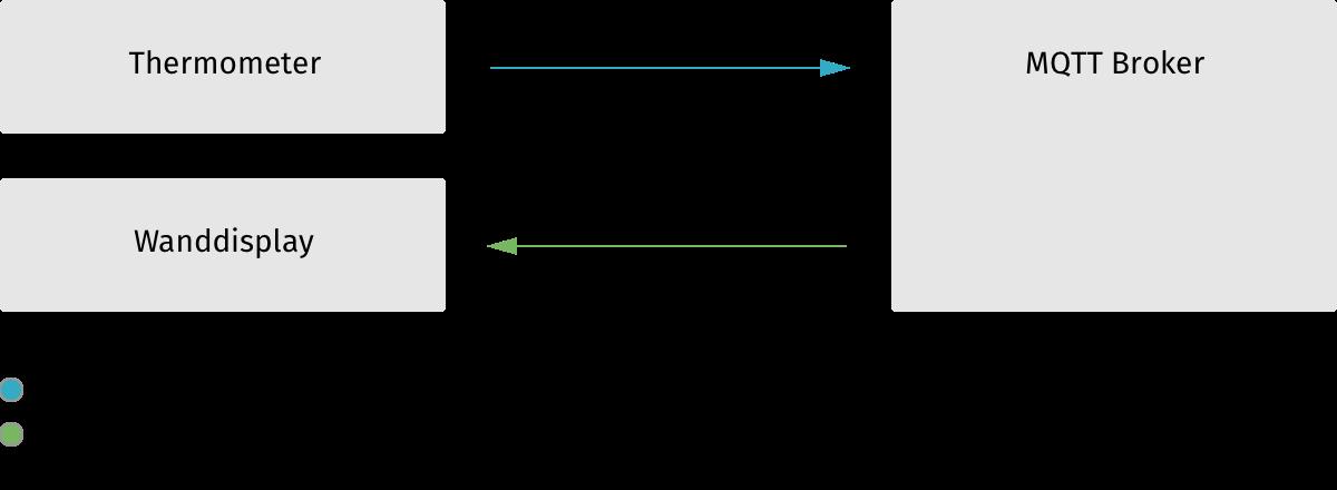 Schema, wie MQTT funktioniert