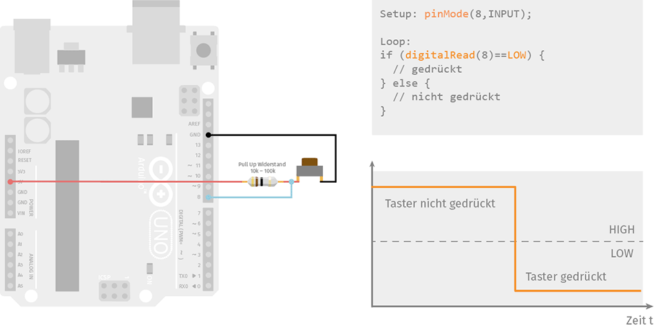 Taster (Button) am Arduino mit Pullup (Pull-Up) Widerstand