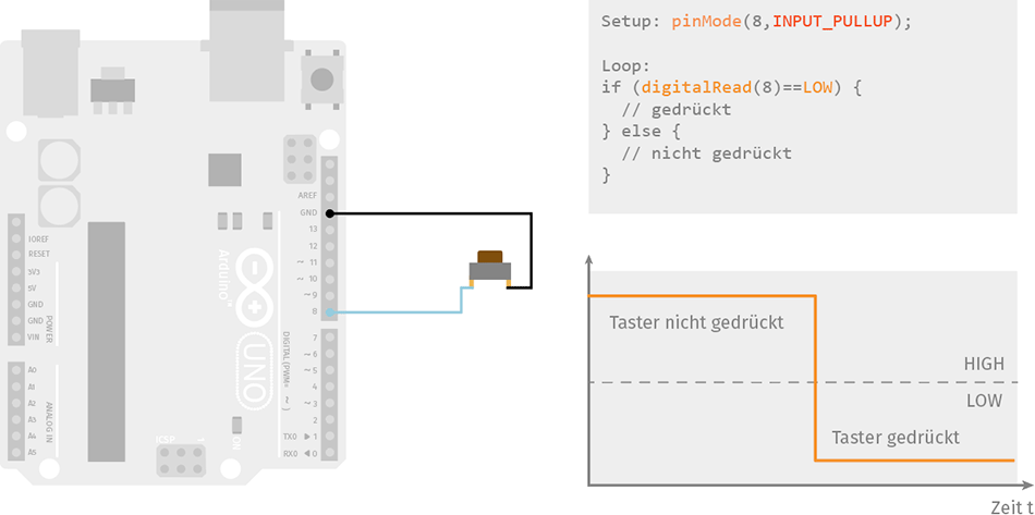 Taster am Arduino mit internem Pull-Up-Widerstand (Pullup)