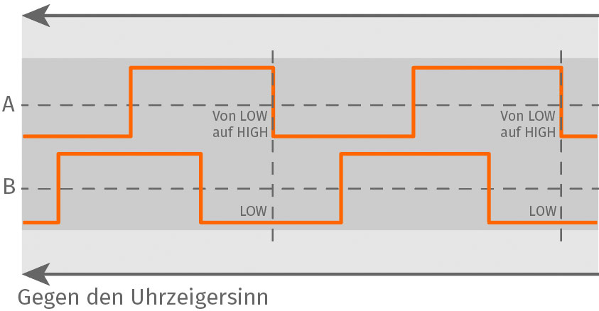 Arduino Encoder – Gegen Uhrzeigersinn