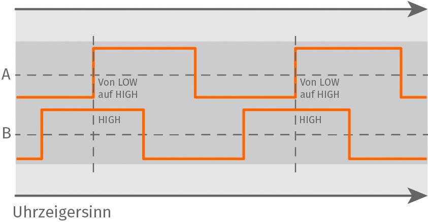 Arduino Encoder – Uhrzeigersinn