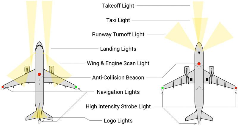 Flugzeugbeleuchtung mit Arduino Position der Lampen